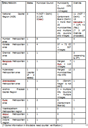 Legal Constituents of Metropolitan Areas in India