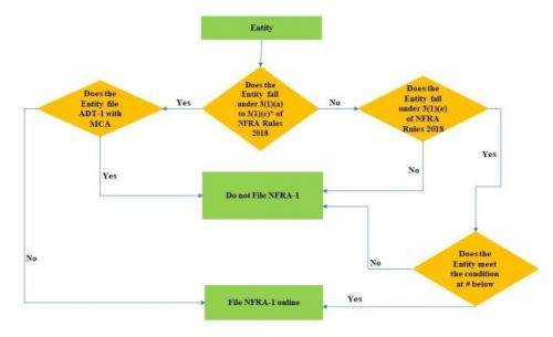 NFRA-1 Applicability Chart (Official)